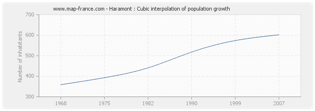 Haramont : Cubic interpolation of population growth