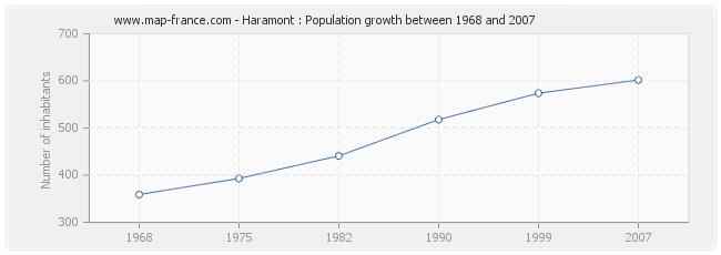 Population Haramont