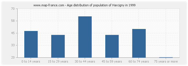 Age distribution of population of Harcigny in 1999