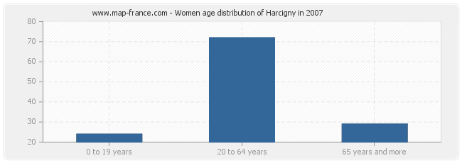 Women age distribution of Harcigny in 2007