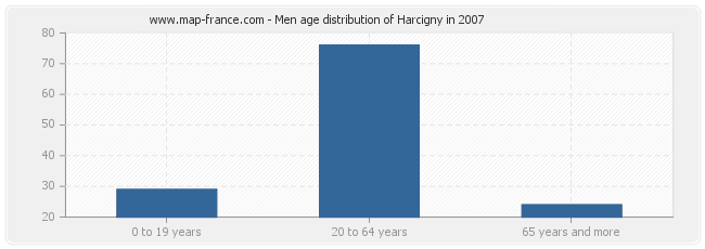 Men age distribution of Harcigny in 2007