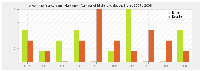 Harcigny : Number of births and deaths from 1999 to 2008