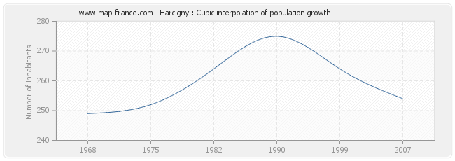 Harcigny : Cubic interpolation of population growth