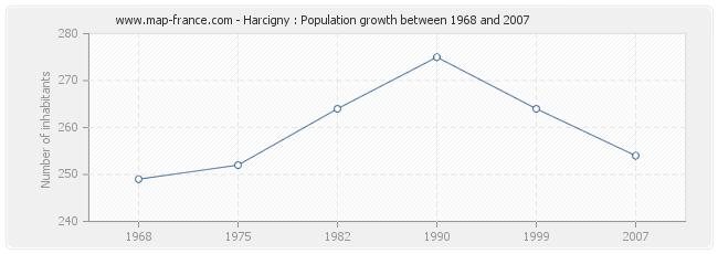 Population Harcigny