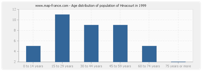 Age distribution of population of Hinacourt in 1999