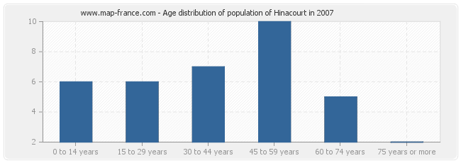 Age distribution of population of Hinacourt in 2007