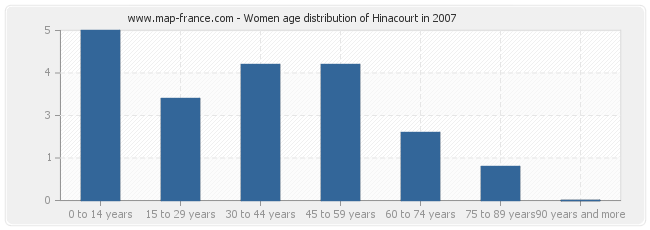 Women age distribution of Hinacourt in 2007