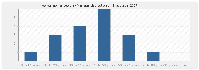 Men age distribution of Hinacourt in 2007