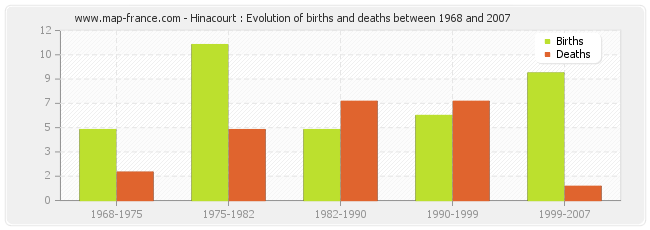 Hinacourt : Evolution of births and deaths between 1968 and 2007