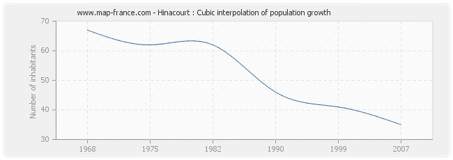 Hinacourt : Cubic interpolation of population growth