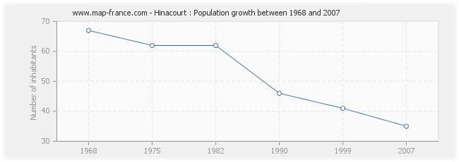 Population Hinacourt