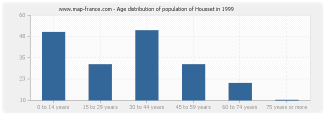 Age distribution of population of Housset in 1999