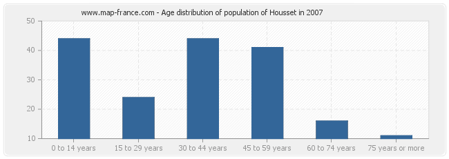 Age distribution of population of Housset in 2007
