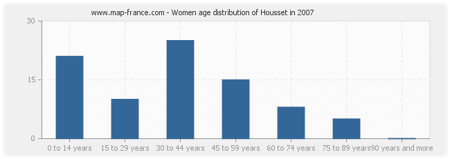 Women age distribution of Housset in 2007