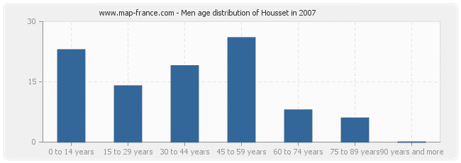Men age distribution of Housset in 2007