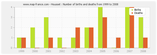 Housset : Number of births and deaths from 1999 to 2008