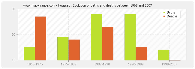 Housset : Evolution of births and deaths between 1968 and 2007