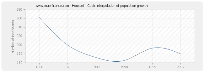 Housset : Cubic interpolation of population growth