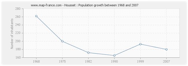 Population Housset