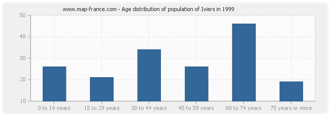 Age distribution of population of Iviers in 1999