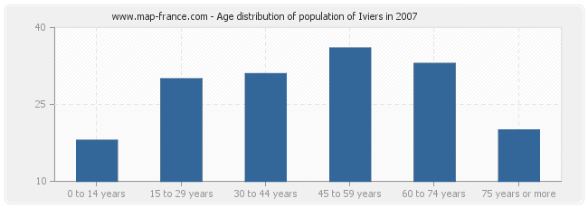 Age distribution of population of Iviers in 2007