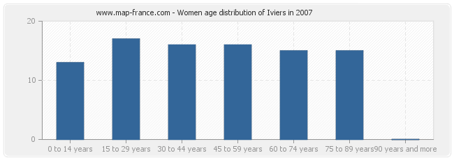 Women age distribution of Iviers in 2007