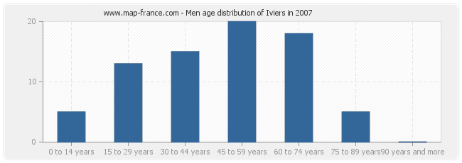Men age distribution of Iviers in 2007