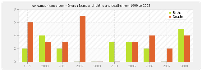 Iviers : Number of births and deaths from 1999 to 2008