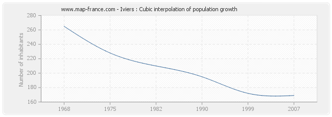 Iviers : Cubic interpolation of population growth