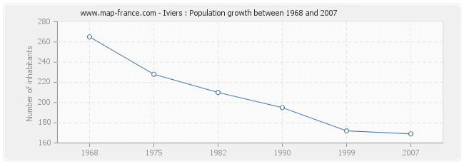 Population Iviers