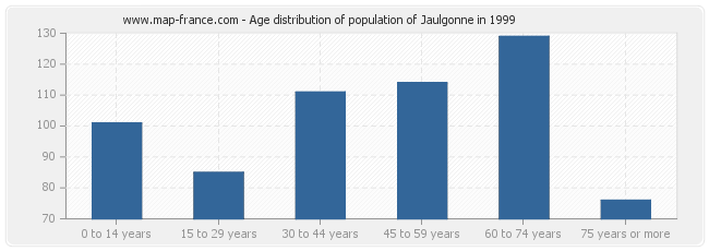 Age distribution of population of Jaulgonne in 1999