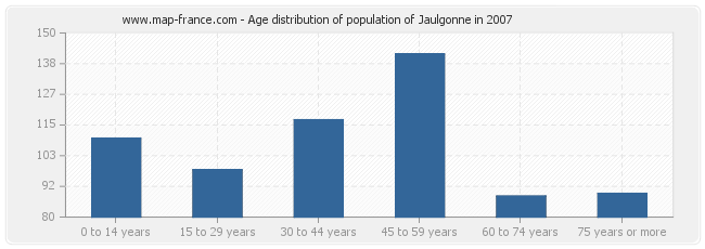 Age distribution of population of Jaulgonne in 2007