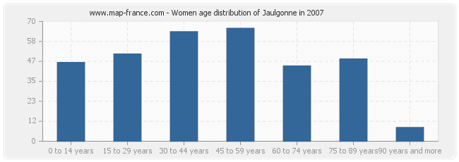 Women age distribution of Jaulgonne in 2007