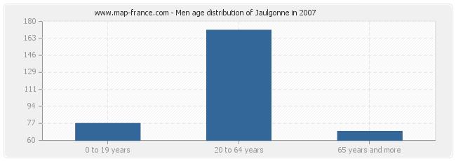 Men age distribution of Jaulgonne in 2007
