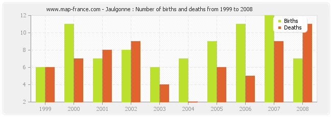 Jaulgonne : Number of births and deaths from 1999 to 2008