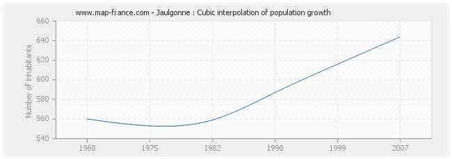 Jaulgonne : Cubic interpolation of population growth