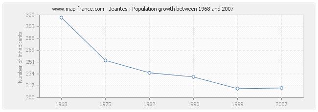 Population Jeantes