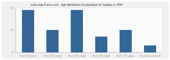 Age distribution of population of Jumigny in 1999