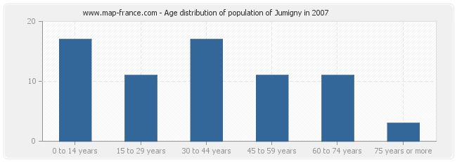 Age distribution of population of Jumigny in 2007