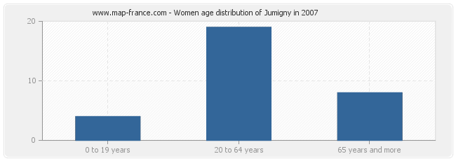 Women age distribution of Jumigny in 2007