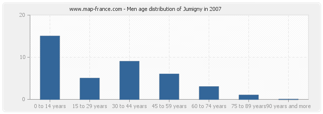 Men age distribution of Jumigny in 2007