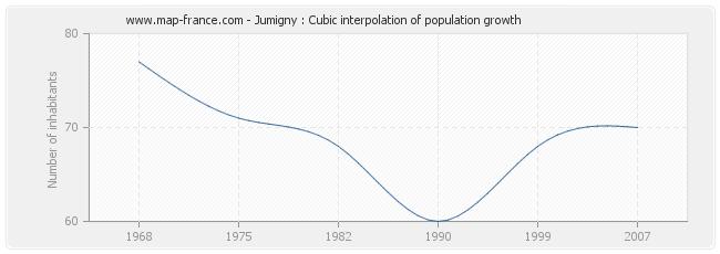 Jumigny : Cubic interpolation of population growth