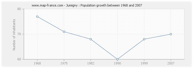 Population Jumigny