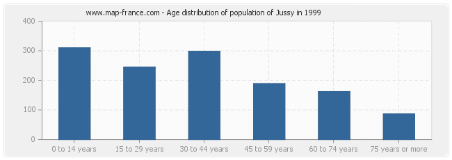 Age distribution of population of Jussy in 1999