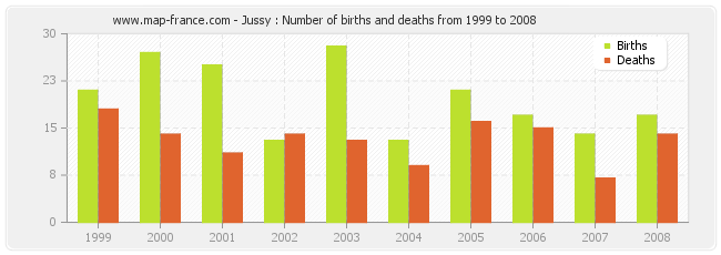 Jussy : Number of births and deaths from 1999 to 2008