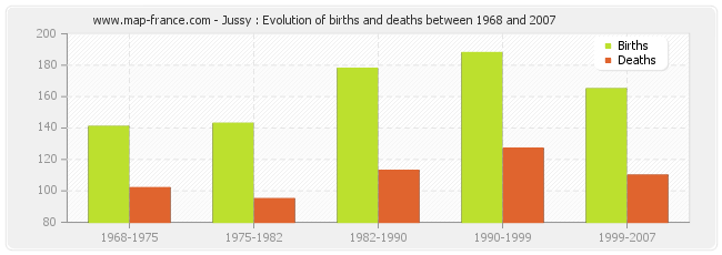 Jussy : Evolution of births and deaths between 1968 and 2007
