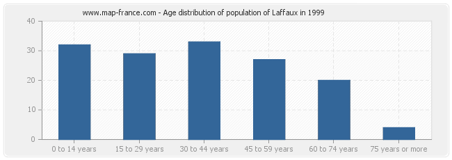 Age distribution of population of Laffaux in 1999