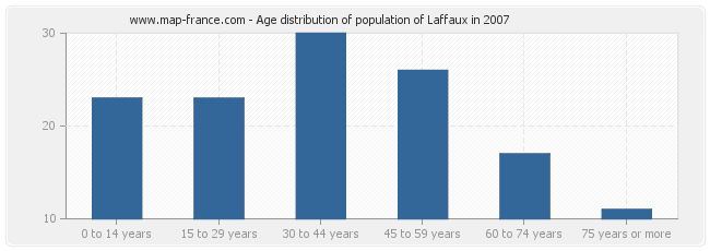 Age distribution of population of Laffaux in 2007