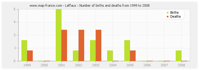 Laffaux : Number of births and deaths from 1999 to 2008