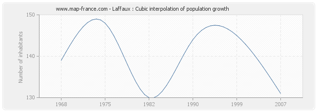 Laffaux : Cubic interpolation of population growth